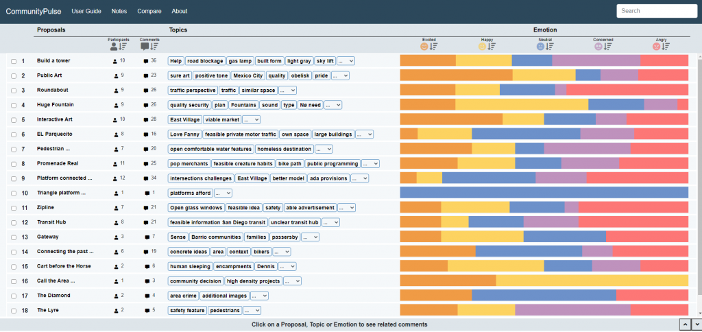 A screenshot of the CommunityPulse layout. It has several rows of information representing a proposal, comment key words, and a stacked bar chart summarizing the emotions in comments associated with that proposal.